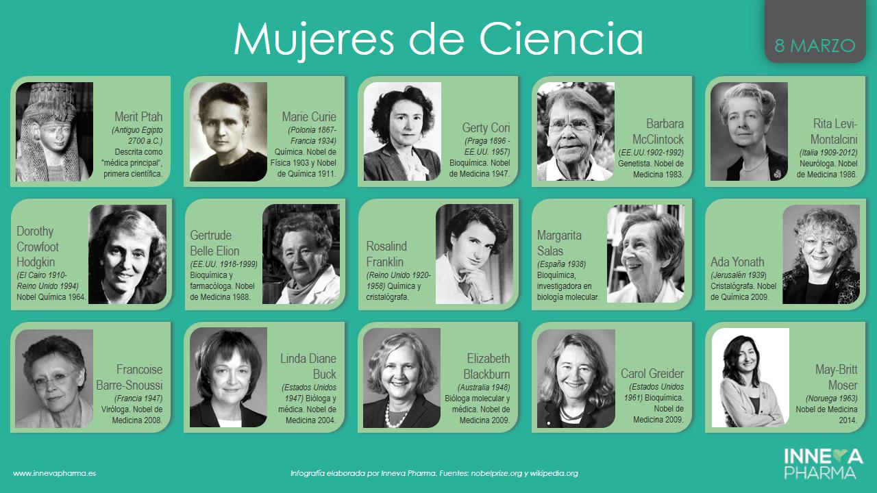 mujeres de ciencia, selección de Inneva Pharma